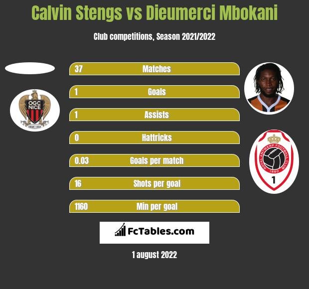 Calvin Stengs vs Dieumerci Mbokani h2h player stats