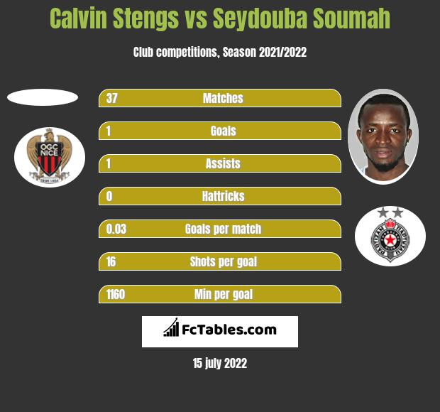 Calvin Stengs vs Seydouba Soumah h2h player stats