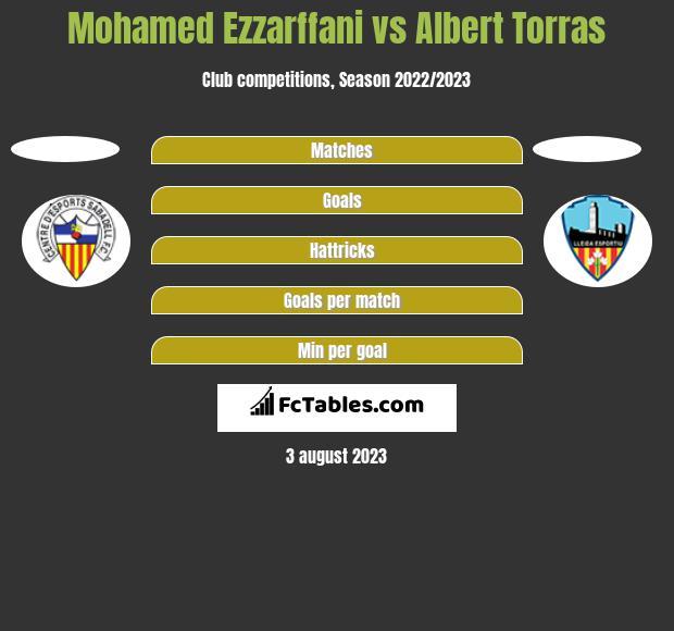 Mohamed Ezzarffani vs Albert Torras h2h player stats