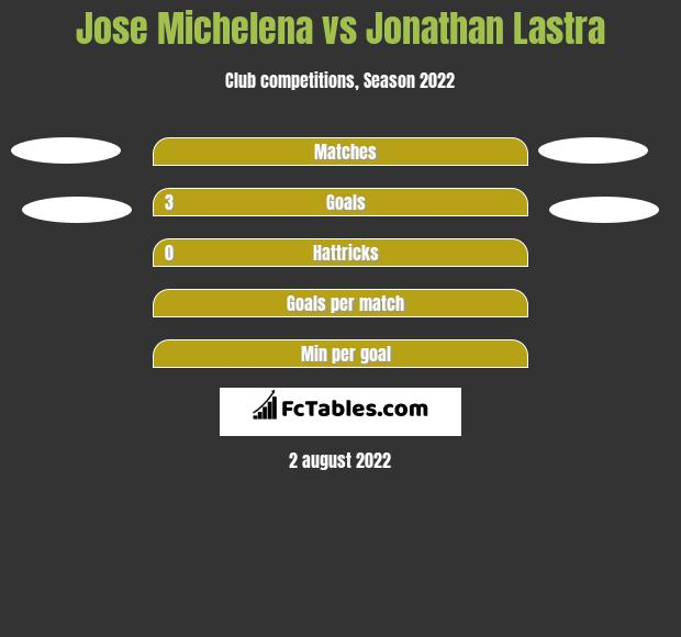 Jose Michelena vs Jonathan Lastra h2h player stats