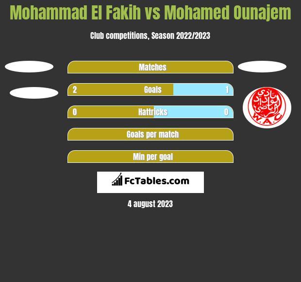 Mohammad El Fakih vs Mohamed Ounajem h2h player stats
