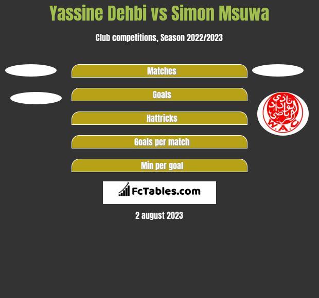 Yassine Dehbi vs Simon Msuwa h2h player stats