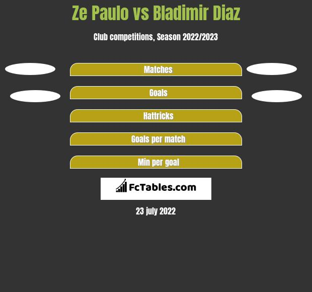 Ze Paulo vs Bladimir Diaz h2h player stats