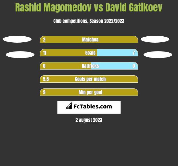Rashid Magomedov vs David Gatikoev h2h player stats