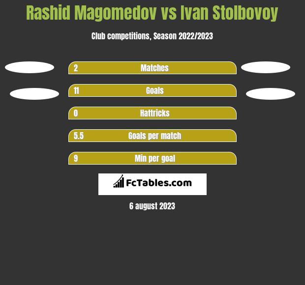 Rashid Magomedov vs Ivan Stolbovoy h2h player stats