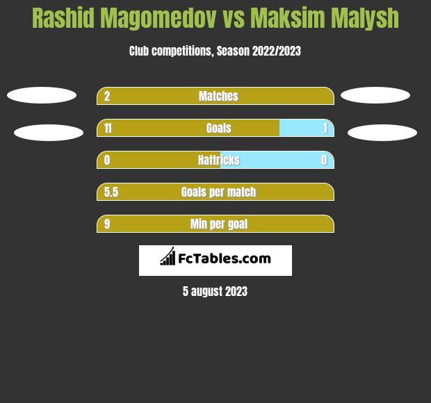 Rashid Magomedov vs Maksim Malysh h2h player stats