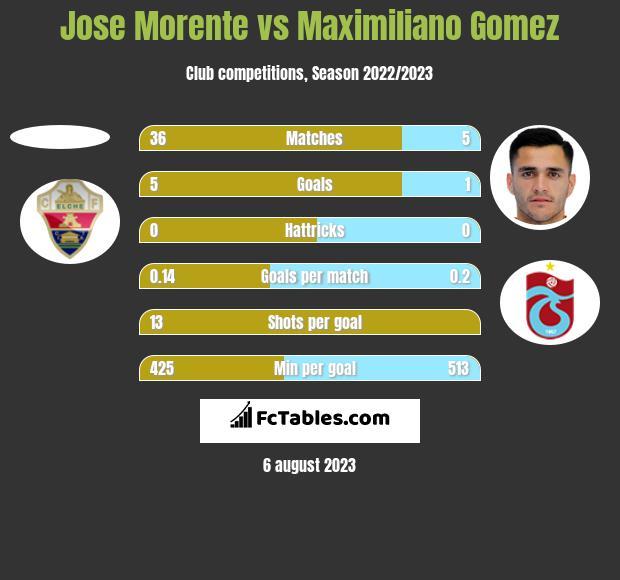 Jose Morente vs Maximiliano Gomez h2h player stats