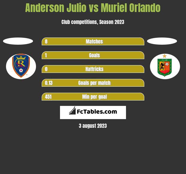 Anderson Julio vs Muriel Orlando h2h player stats