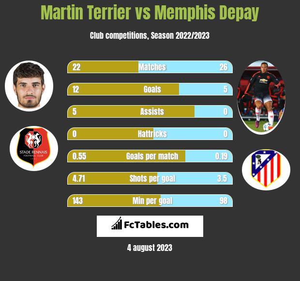 Martin Terrier vs Memphis Depay h2h player stats