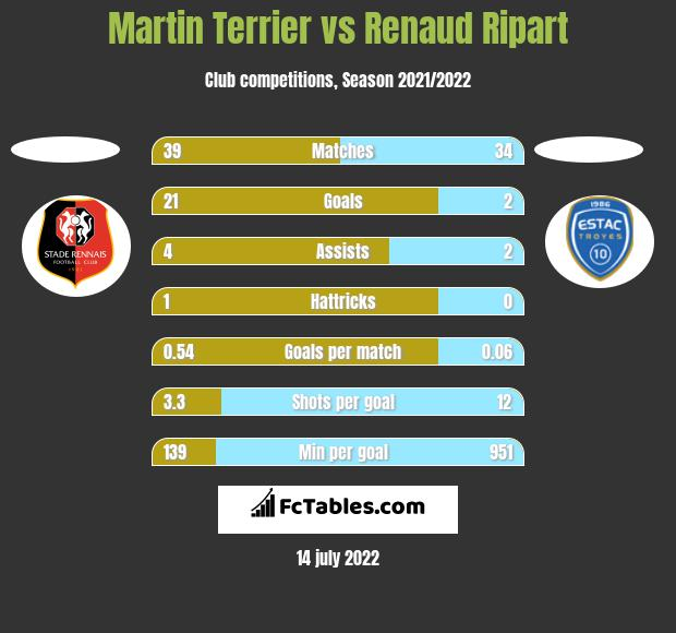 Martin Terrier vs Renaud Ripart h2h player stats
