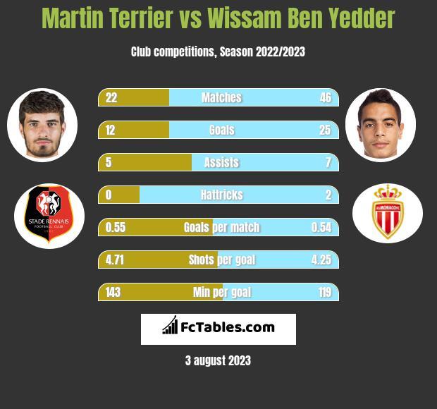 Martin Terrier vs Wissam Ben Yedder h2h player stats