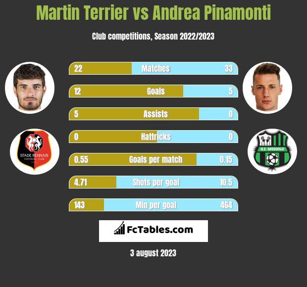 Martin Terrier vs Andrea Pinamonti h2h player stats