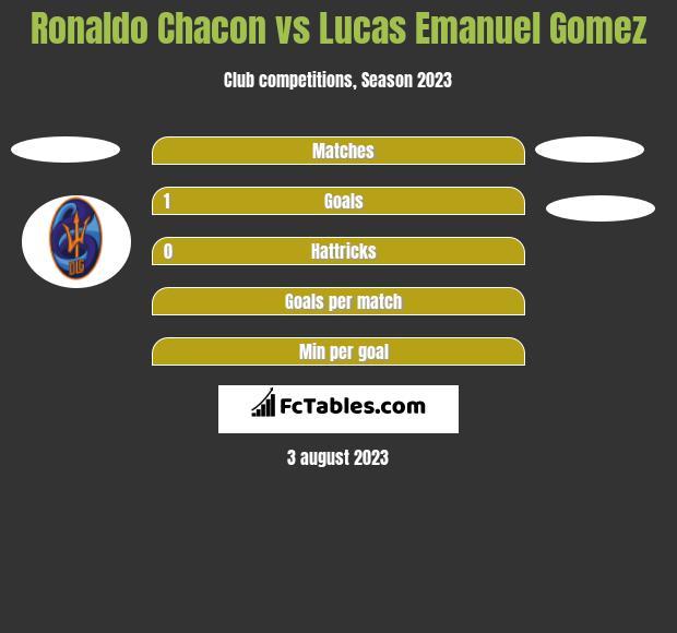 Ronaldo Chacon vs Lucas Emanuel Gomez h2h player stats