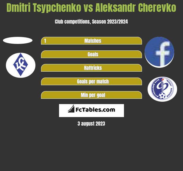 Dmitri Tsypchenko vs Aleksandr Cherevko h2h player stats