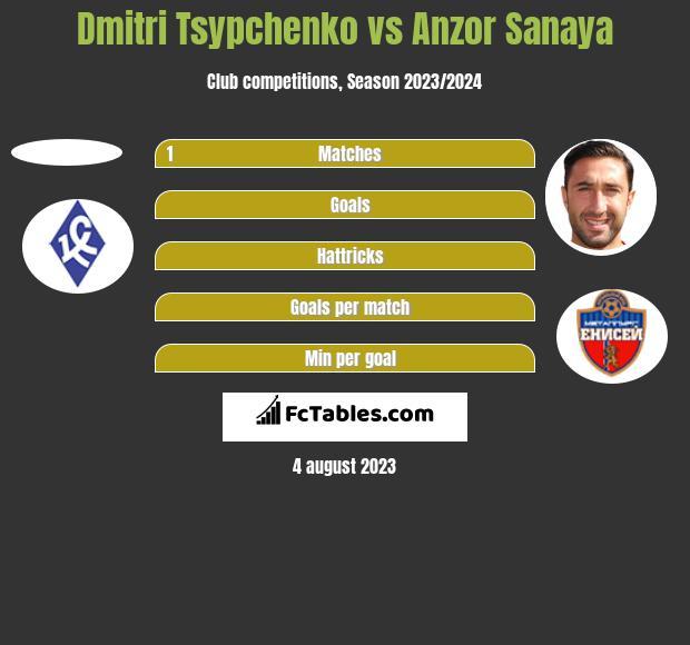 Dmitri Tsypchenko vs Anzor Sanaya h2h player stats