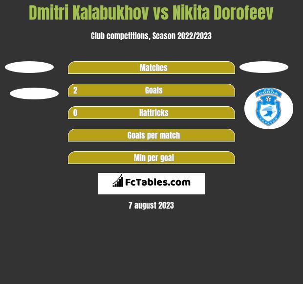 Dmitri Kalabukhov vs Nikita Dorofeev h2h player stats