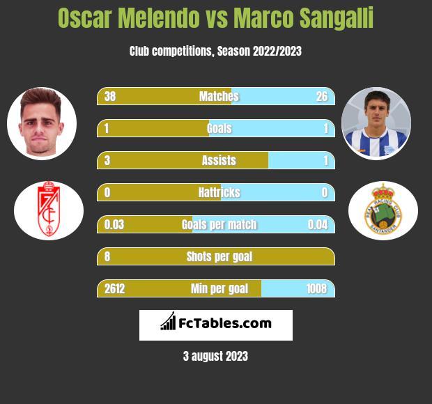 Oscar Melendo vs Marco Sangalli h2h player stats