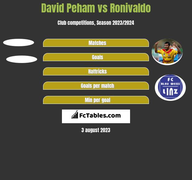 David Peham vs Ronivaldo h2h player stats