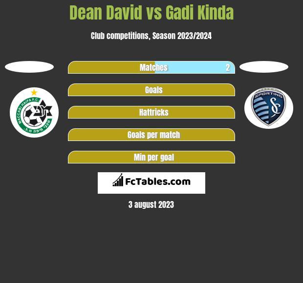 Dean David vs Gadi Kinda h2h player stats