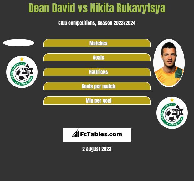 Dean David vs Nikita Rukavytsya h2h player stats