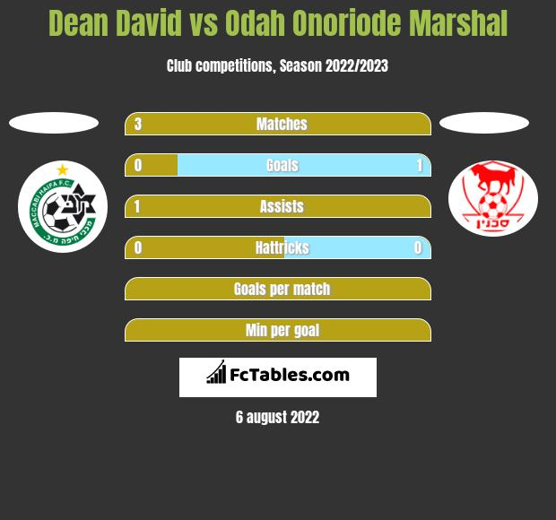 Dean David vs Odah Onoriode Marshal h2h player stats