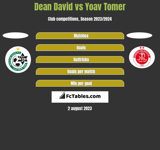 Dean David vs Yoav Tomer h2h player stats