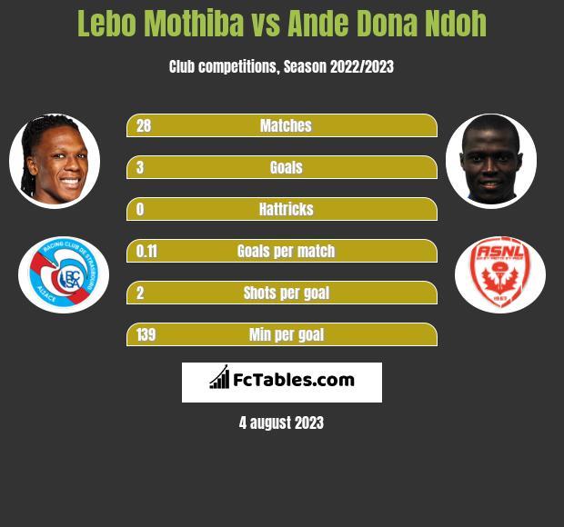 Lebo Mothiba vs Ande Dona Ndoh h2h player stats