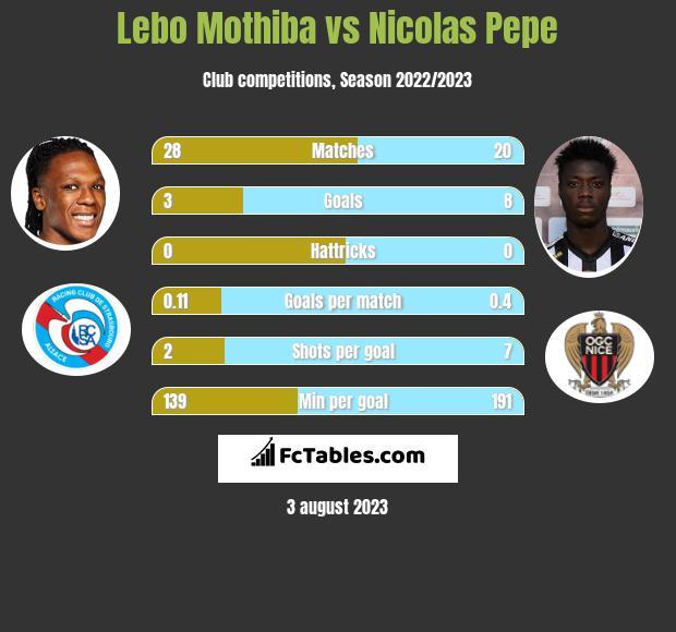 Lebo Mothiba vs Nicolas Pepe h2h player stats