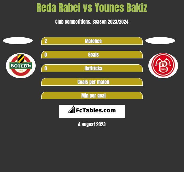 Reda Rabei vs Younes Bakiz h2h player stats