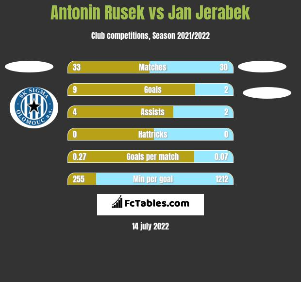 Antonin Rusek vs Jan Jerabek h2h player stats