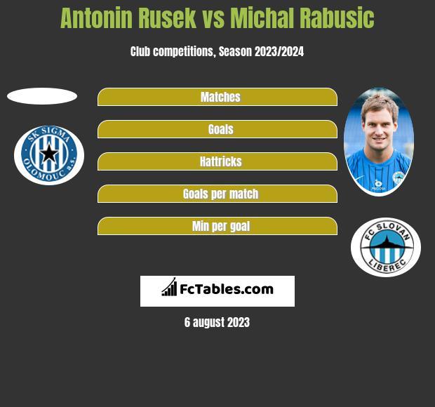 Antonin Rusek vs Michal Rabusic h2h player stats