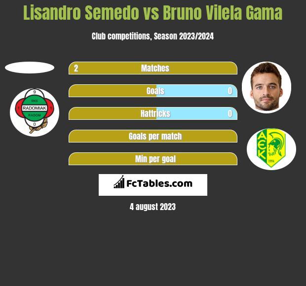 Lisandro Semedo vs Bruno Vilela Gama h2h player stats