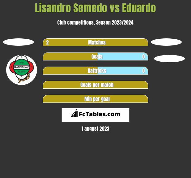 Lisandro Semedo vs Eduardo h2h player stats