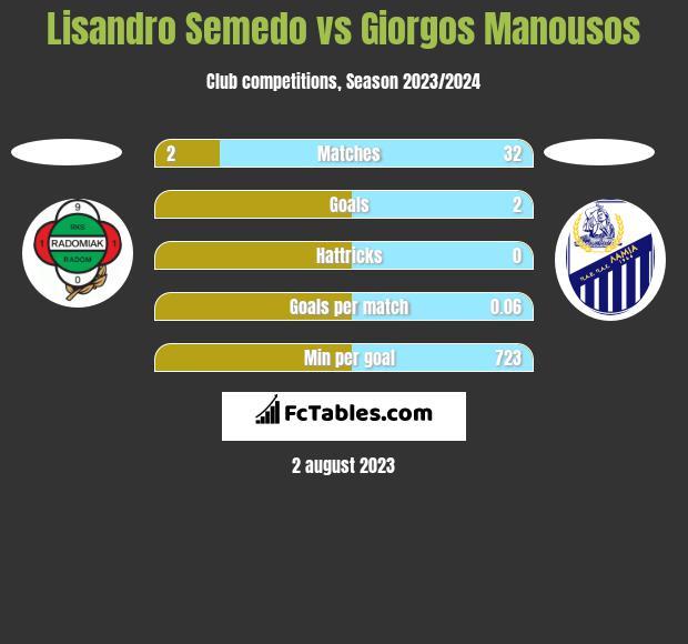 Lisandro Semedo vs Giorgos Manousos h2h player stats