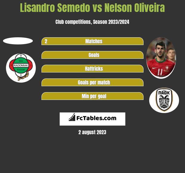 Lisandro Semedo vs Nelson Oliveira h2h player stats
