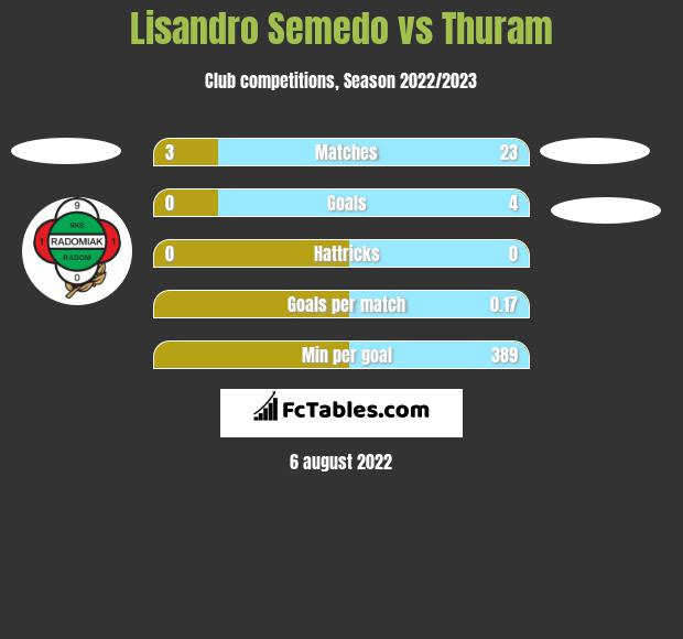 Lisandro Semedo vs Thuram h2h player stats