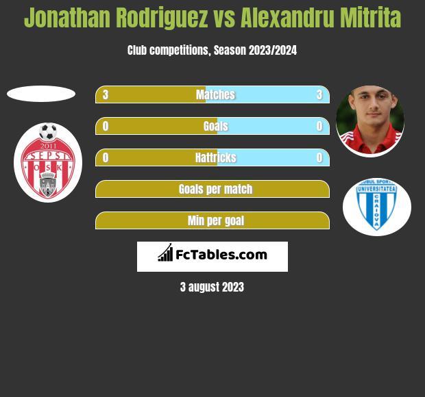 Jonathan Rodriguez vs Alexandru Mitrita h2h player stats
