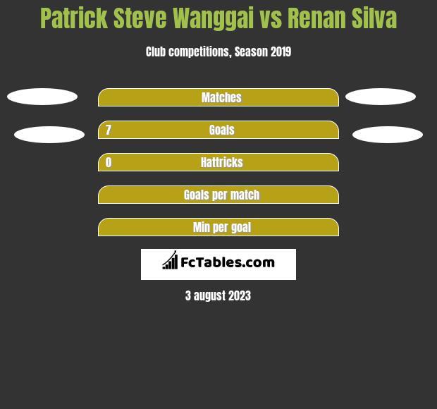 Patrick Steve Wanggai vs Renan Silva h2h player stats