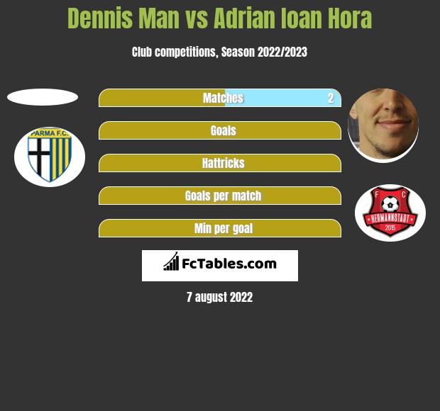 Dennis Man vs Adrian Ioan Hora h2h player stats
