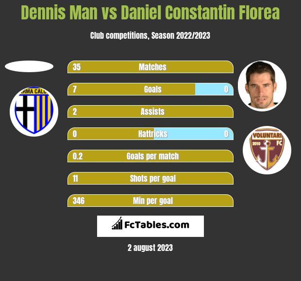 Dennis Man vs Daniel Constantin Florea h2h player stats