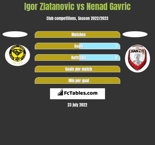 Igor Zlatanovic vs Nenad Gavric h2h player stats