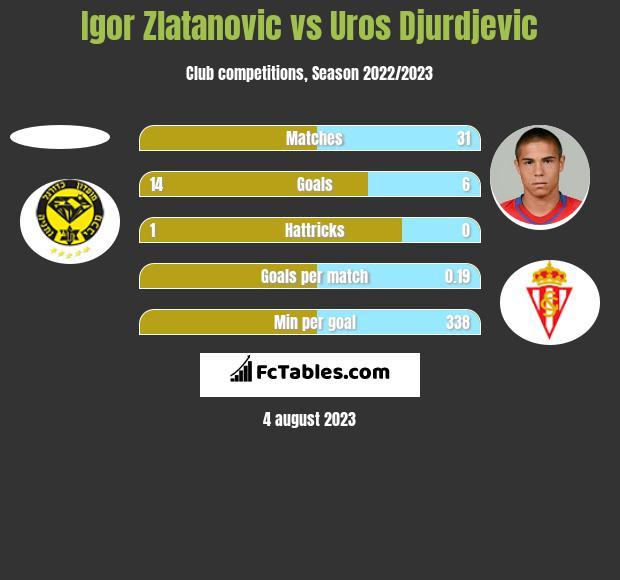 Igor Zlatanovic vs Uros Djurdjevic h2h player stats