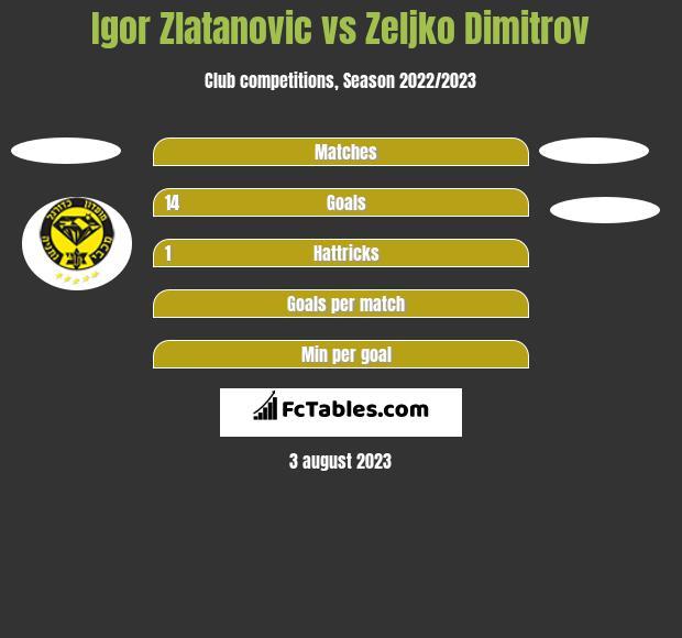 Igor Zlatanovic vs Zeljko Dimitrov h2h player stats