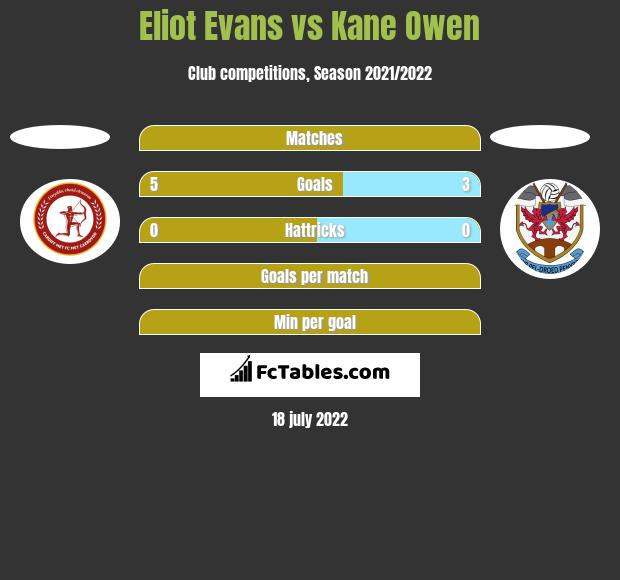 Eliot Evans vs Kane Owen h2h player stats