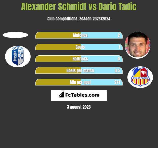 Alexander Schmidt vs Dario Tadic h2h player stats