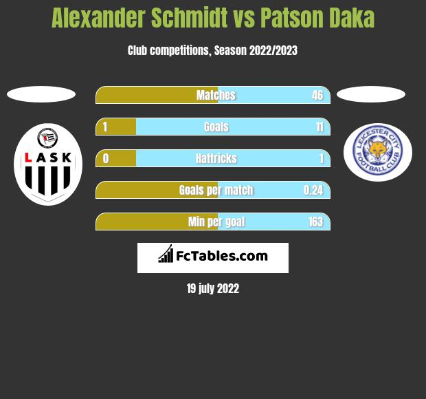 Alexander Schmidt vs Patson Daka h2h player stats