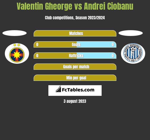 Valentin Gheorge vs Andrei Ciobanu h2h player stats