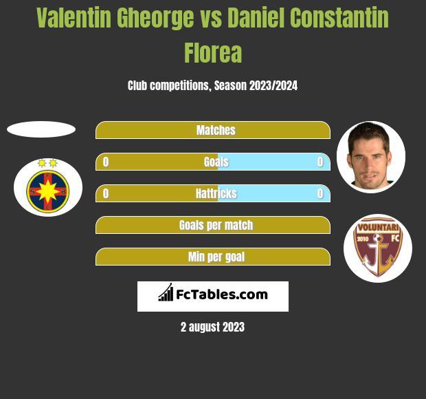 Valentin Gheorge vs Daniel Constantin Florea h2h player stats