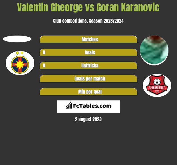 Valentin Gheorge vs Goran Karanovic h2h player stats