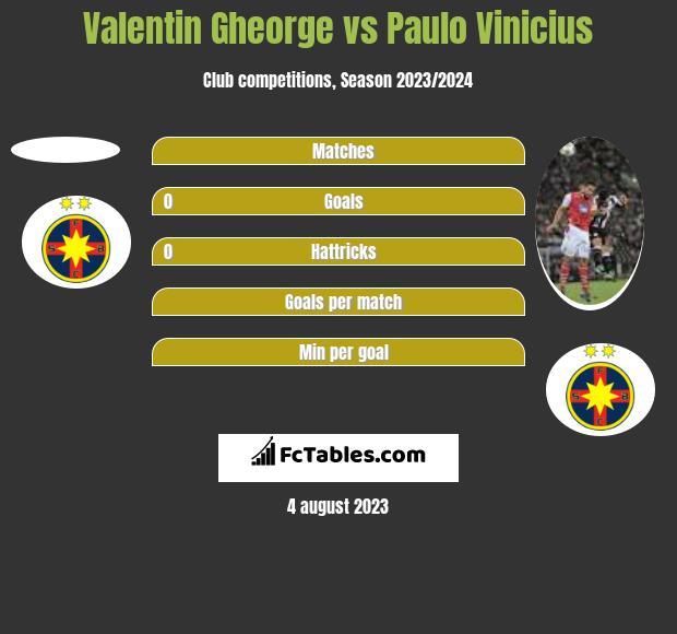 Valentin Gheorge vs Paulo Vinicius h2h player stats